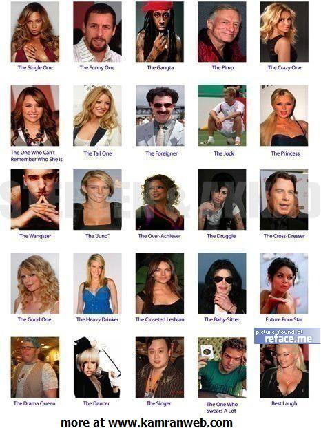 Celebrities Character Facebook Tag Your Friends Picture/Photo